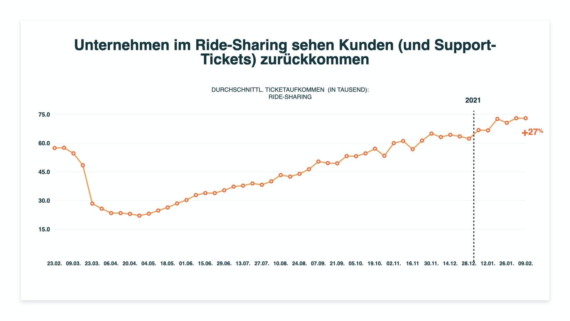 ridesharing-tickets wieder hoch