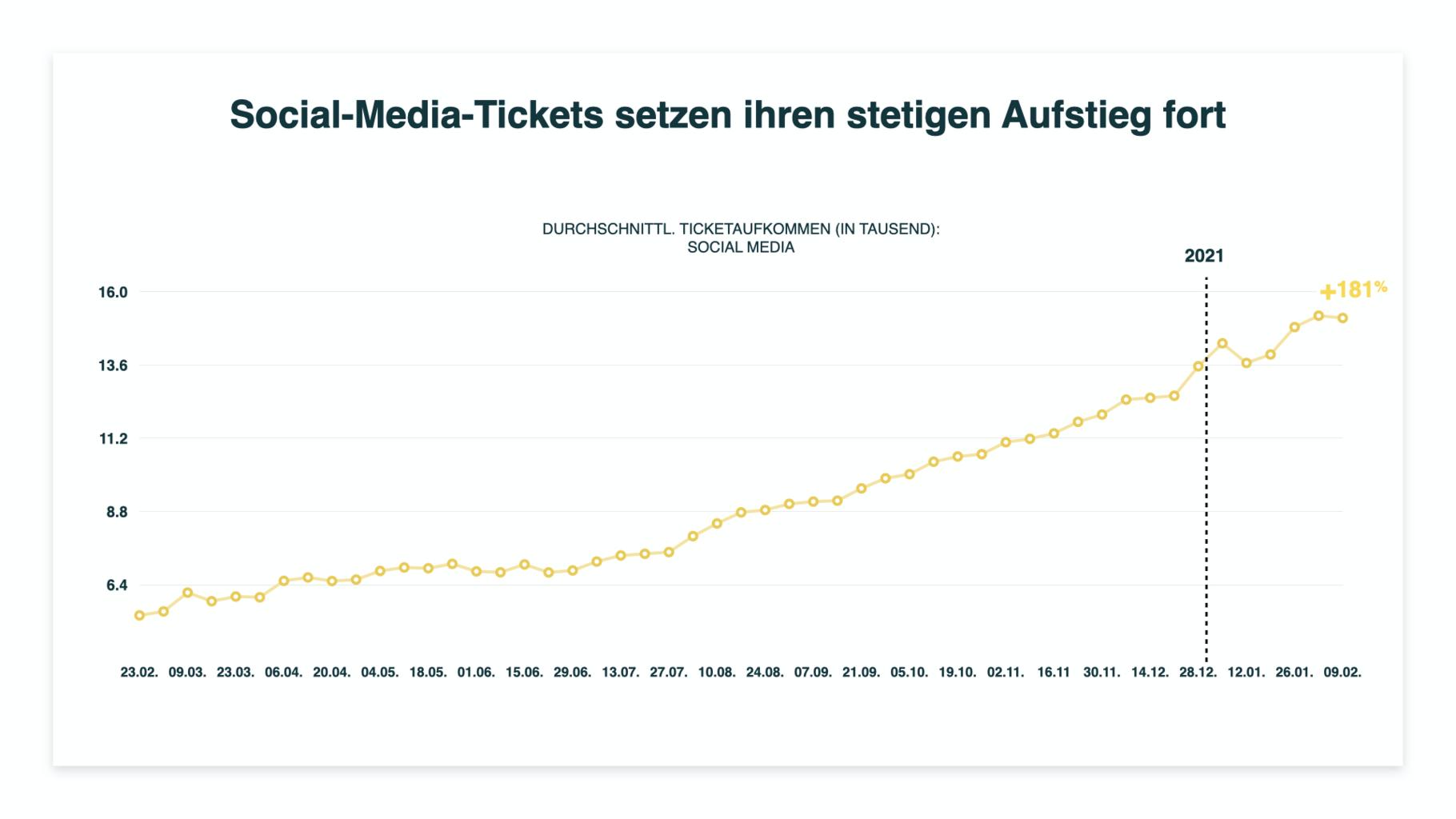 social media tickets hoch