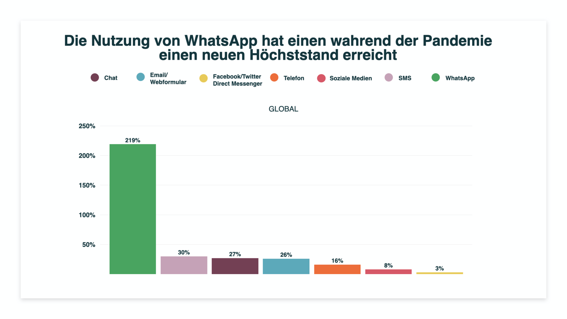 whatsapp nutzung anstieg