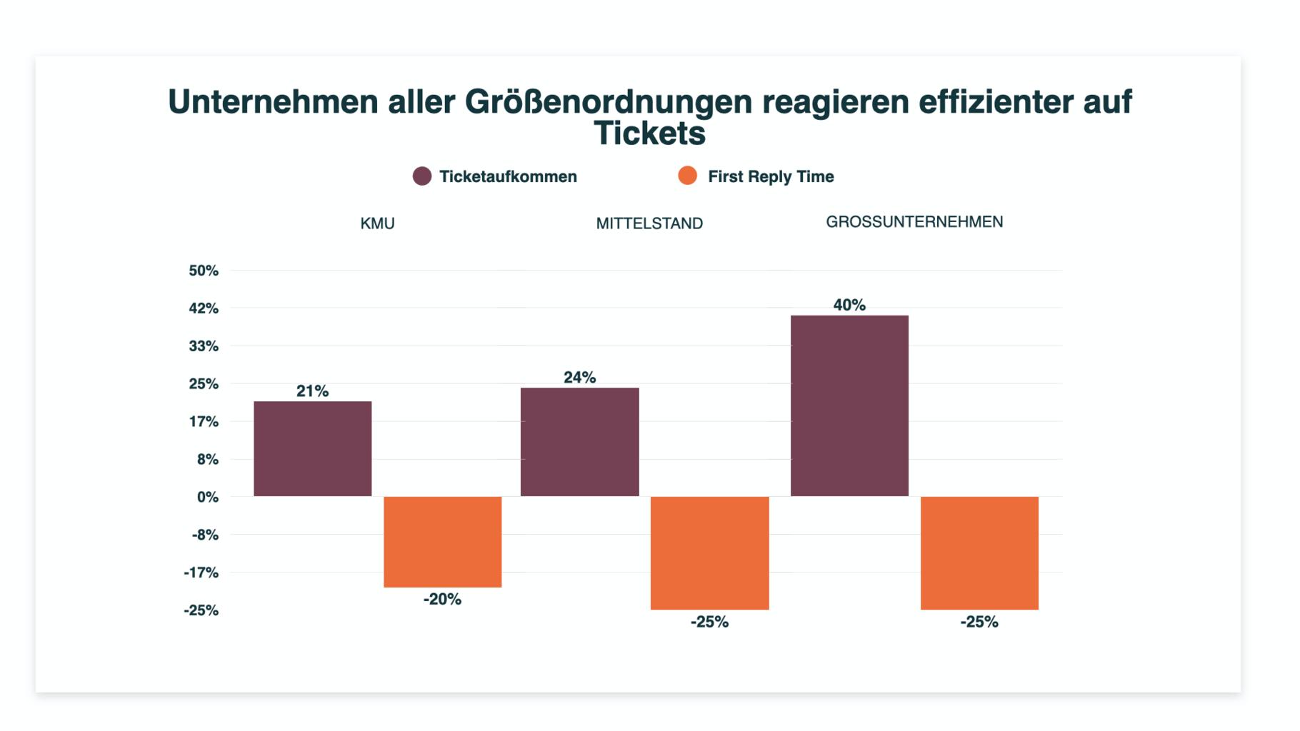effiziente ticketbearbeitung
