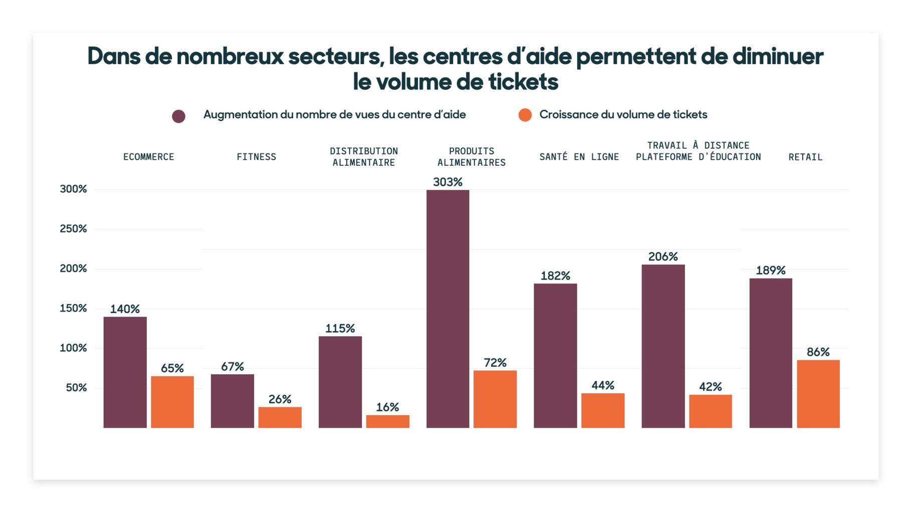 réduction du nombre de tickets grâce aux centres d'aide