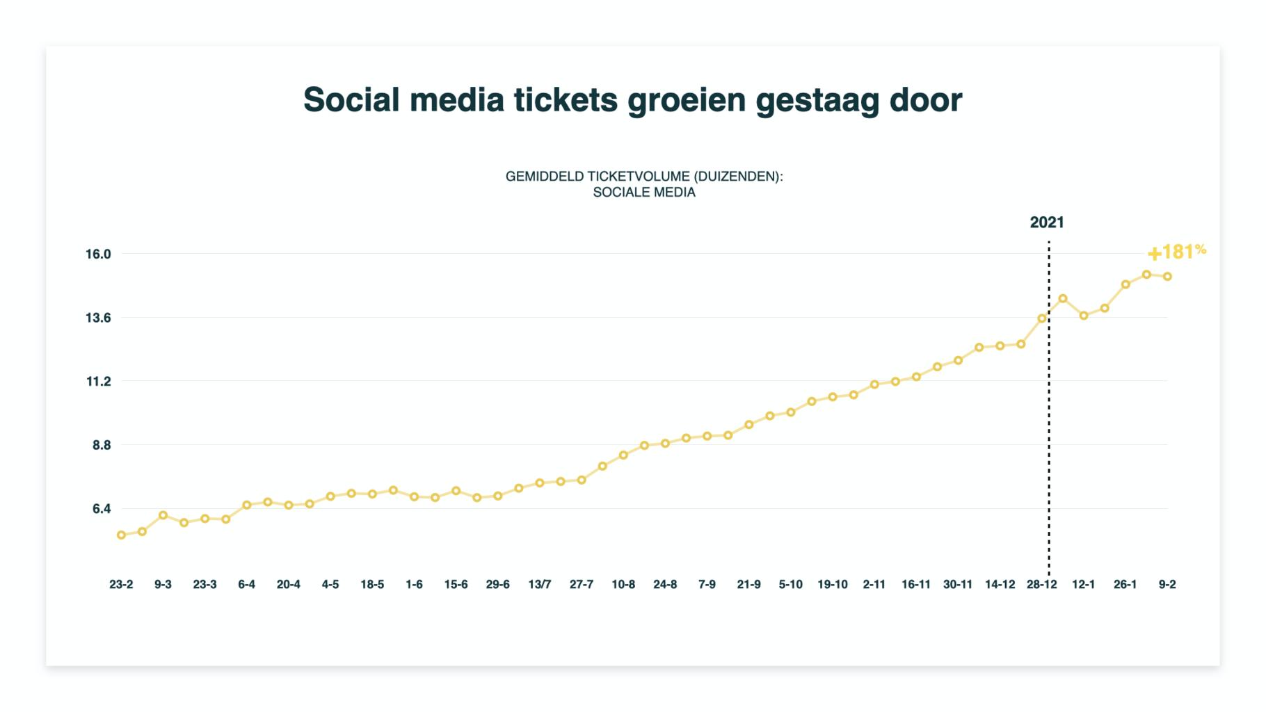 hoog aantal tickets bij social media-bedrijven