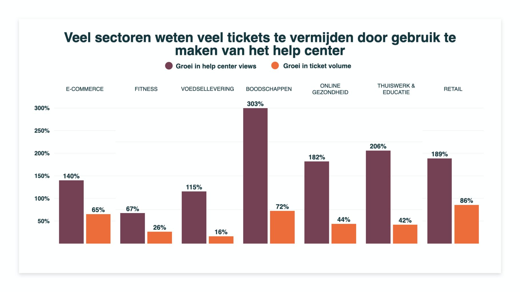 tickets voorkomen met helpcenters
