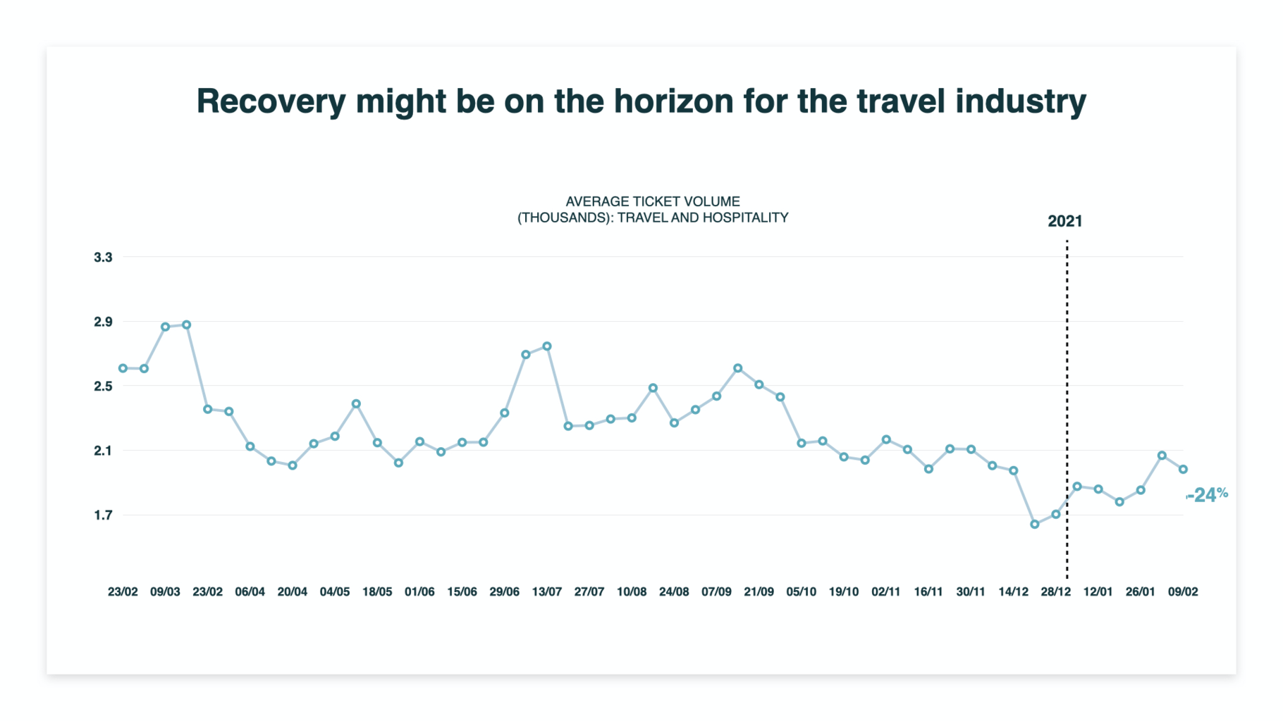 return of the travel industry