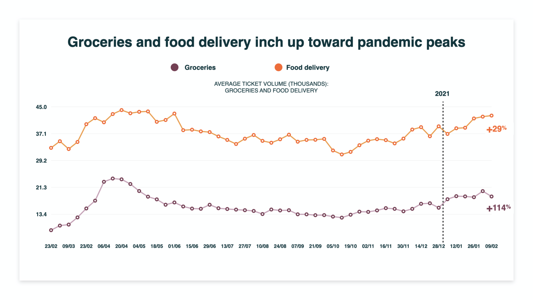 grocery and food delivery tickets high