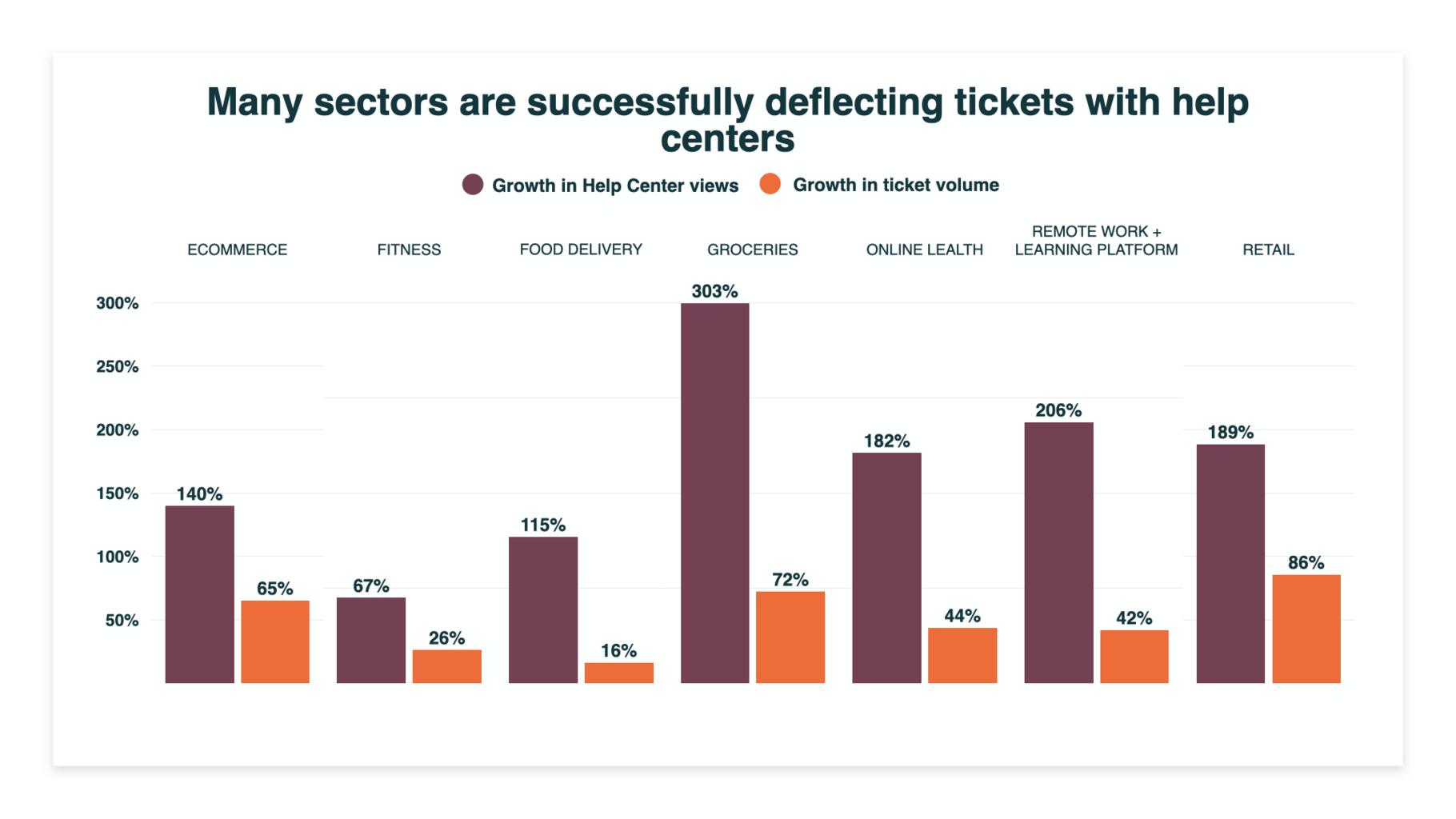 help center ticket deflection
