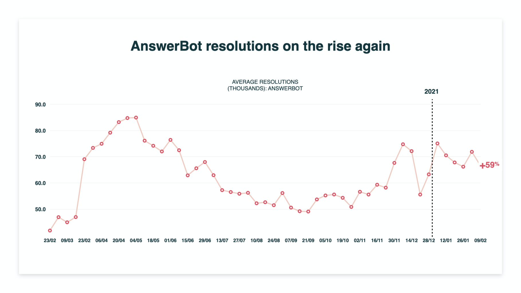 answerbot on the rise