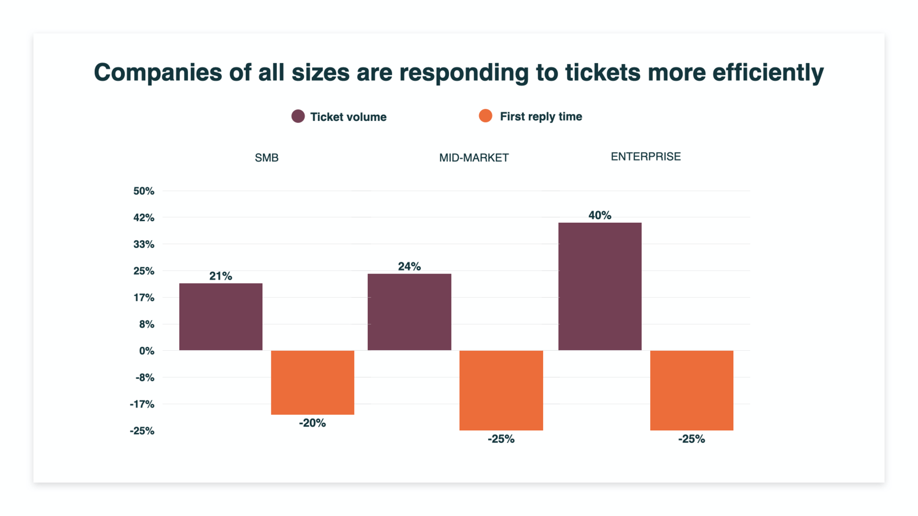 efficient ticket responses