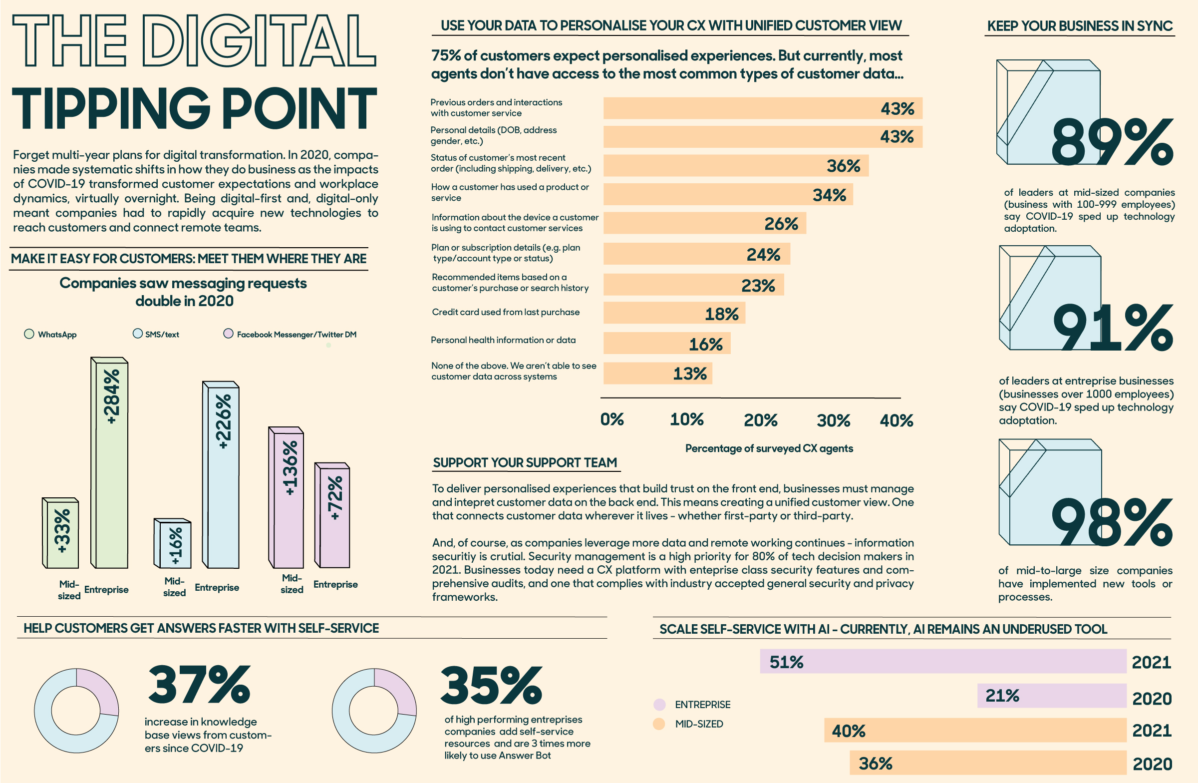 Infographic: The Digital Tipping Point