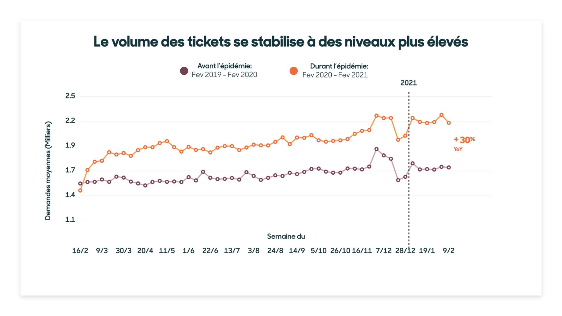 courbe des tickets