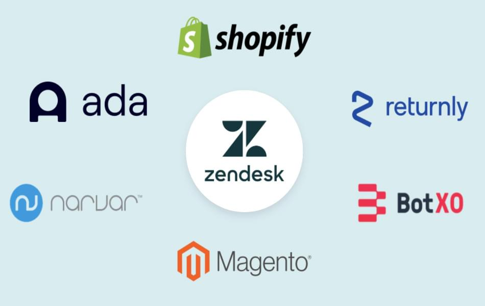 Image: Elevate your E‑Commerce Business